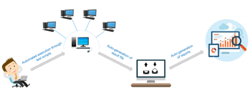 automation testing course